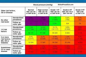 new normal blood pressure range 2014 picture 2