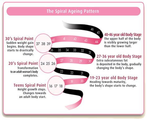 aging changes in body picture 5
