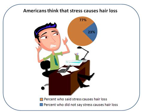 anxiety attacs and hair loss picture 7