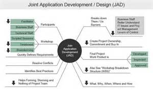 disadvatages of joint application development picture 9