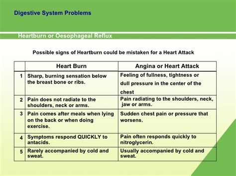 indigestion and heart pain picture 7