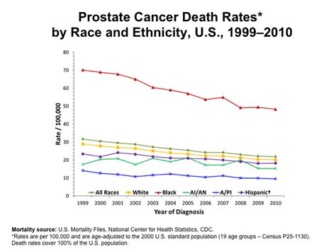Death by prostate cancer picture 2