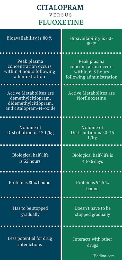 drug interaction between celexa and thyromine picture 11