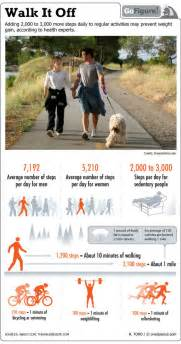 how much walking do you need to loss weight picture 3