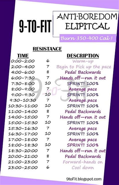 fat burning exercise program for an elliptical picture 4