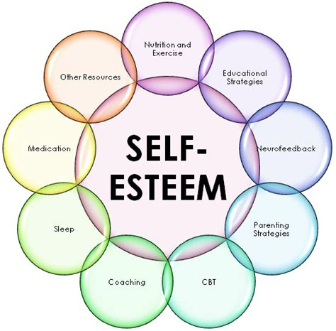 likert scale womens self esteem and aging picture 15