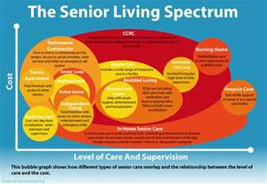 aging and retirement life cycle picture 17