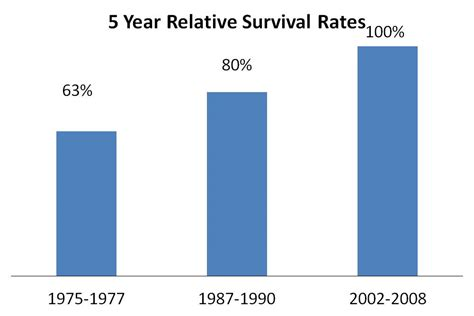 Survival rates prostate cancer picture 15