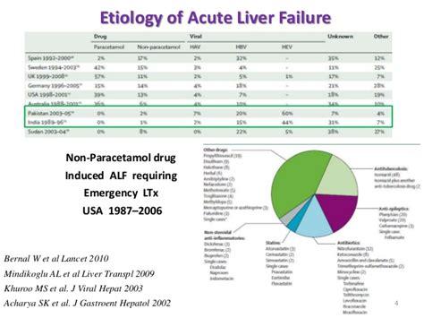 accute liver failure picture 14