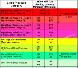 Normal high blood pressure picture 11