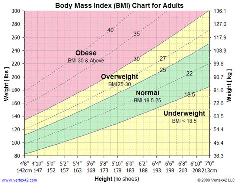 what is the normal weight for a healthy picture 1