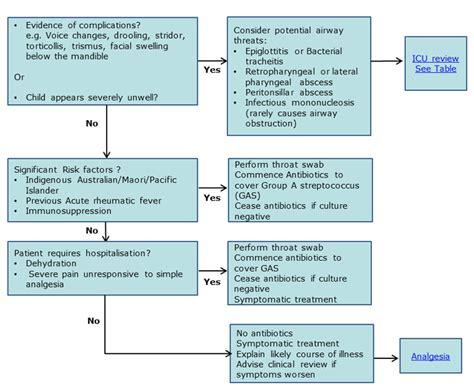 carbuncle treatment guideline picture 21