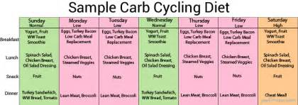 carb cycling picture 7