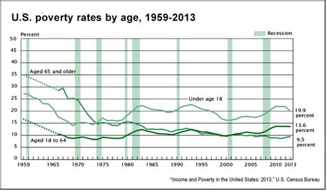 united state census department report on aging picture 3