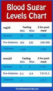 blood sugar level diet picture 7