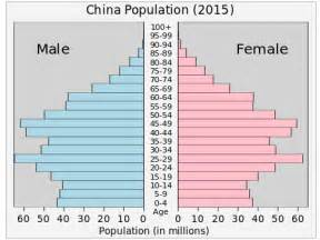 historical aging charts picture 5