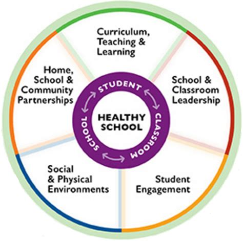 comprehensive school health program ed picture 3