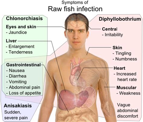 symptoms of intestinal infection picture 3