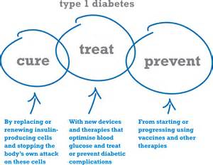 diabetes relief picture 1