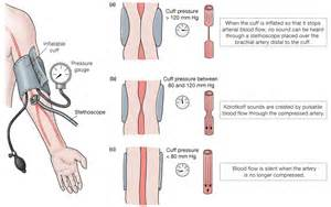 how to take blood pressure using manual blood picture 5