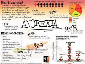 intestinal collapse anorexia symptoms picture 11