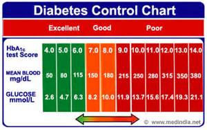 glucose number for diabetics picture 6