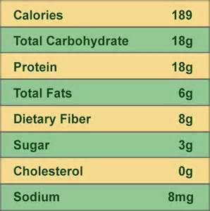 sodium content in fenugreek dietary fiber picture 5