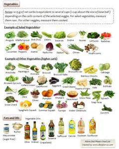 atkins diet food list picture 3