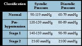 stage 2 hypertension infection picture 17