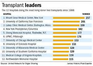 liver transplant list picture 3