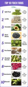 hgh fiber and low fat food lists picture 19
