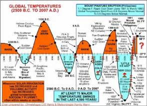 historical aging charts picture 3