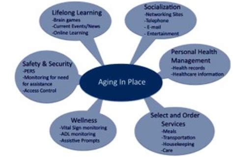 aging in place picture 13