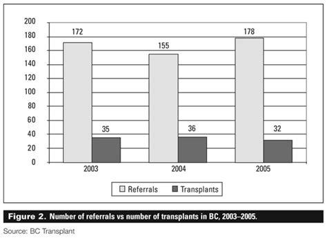 liver transplant survival rate picture 1