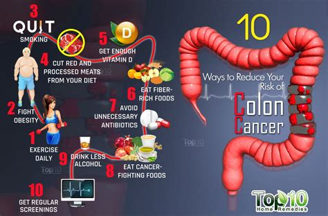 weight loss and colon cancer picture 17