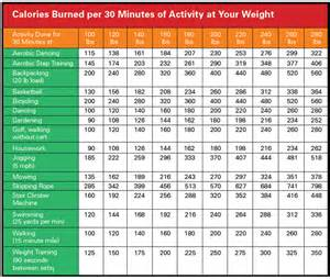 fat and calorie burning weight picture 13