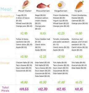 no cost diet support picture 1