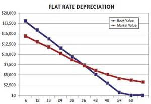 depreciation business use of home picture 13