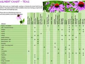 glossary of herbs and their uses picture 2