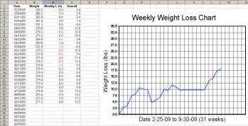 adding appee monitoring to weight control programs. structure picture 1