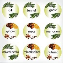 list of herbs used by hamdard university picture 12
