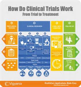 diet clinical trial medication research picture 7