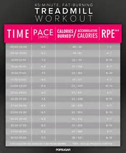 treadmill workouts for weight loss picture 6