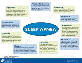 charts on sleep apnea picture 14
