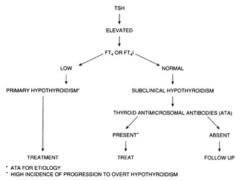 antihistamine and thyroid diseases picture 19