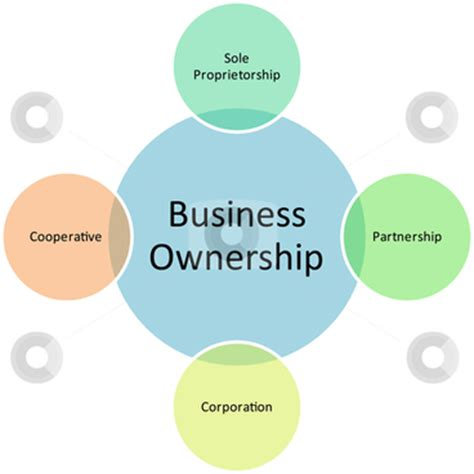 distributors under oklahoma business opportunity act picture 2