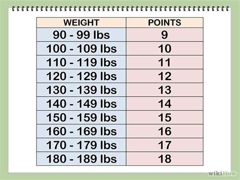 weight loss zone weight watcher points for restaurants picture 12