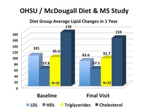 ohsu diet picture 2
