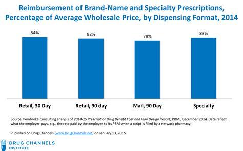 retail prescription program drug list kroger picture 10