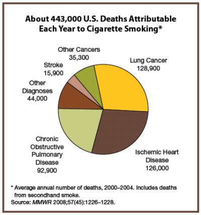 how many people die from secondhand smoke picture 5
